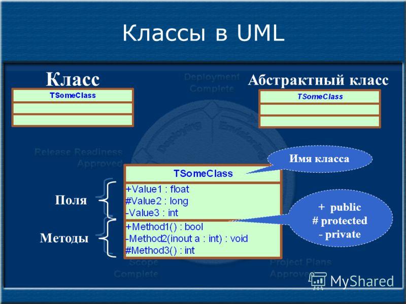 Классы в UML Абстрактный класс Класс Имя класса Поля Методы + public # protected - private