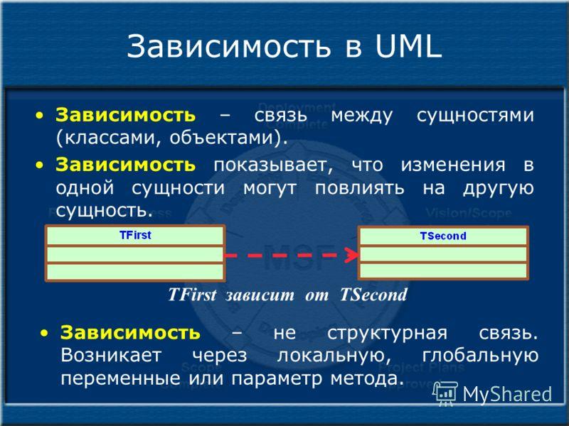 Зависимость в UML Зависимость – связь между сущностями (классами, объектами). Зависимость показывает, что изменения в одной сущности могут повлиять на другую сущность. TFirst зависит от TSecond Зависимость – не структурная связь. Возникает через лока