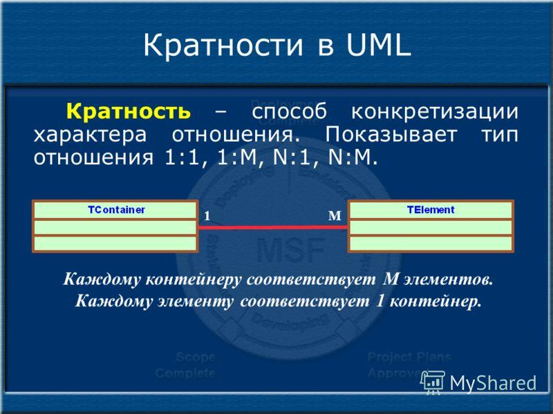 Кратности в UML Кратность – способ конкретизации характера отношения. Показывает тип отношения 1:1, 1:M, N:1, N:M. 1M Каждому контейнеру соответствует M элементов. Каждому элементу соответствует 1 контейнер.