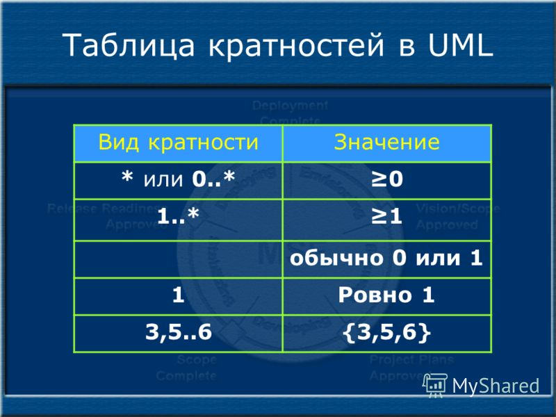 Таблица кратностей в UML Вид кратностиЗначение * или 0..*0 1..*1 обычно 0 или 1 1Ровно 1 3,5..6{3,5,6}