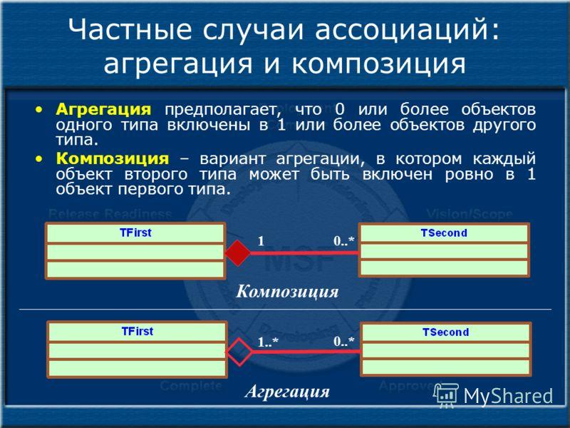 Частные случаи ассоциаций: агрегация и композиция Агрегация предполагает, что 0 или более объектов одного типа включены в 1 или более объектов другого типа. Композиция – вариант агрегации, в котором каждый объект второго типа может быть включен ровно