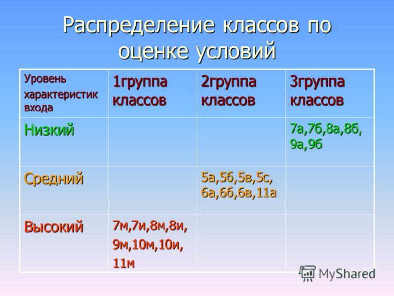 Распределение классов по оценке условий Уровень характеристик входа 1группа классов 2группа классов 3группа классов Низкий 7а,7б,8а,8б, 9а,9б Средний 5а,5б,5в,5с, 6а,6б,6в,11а Высокий7м,7и,8м,8и,9м,10м,10и,11м