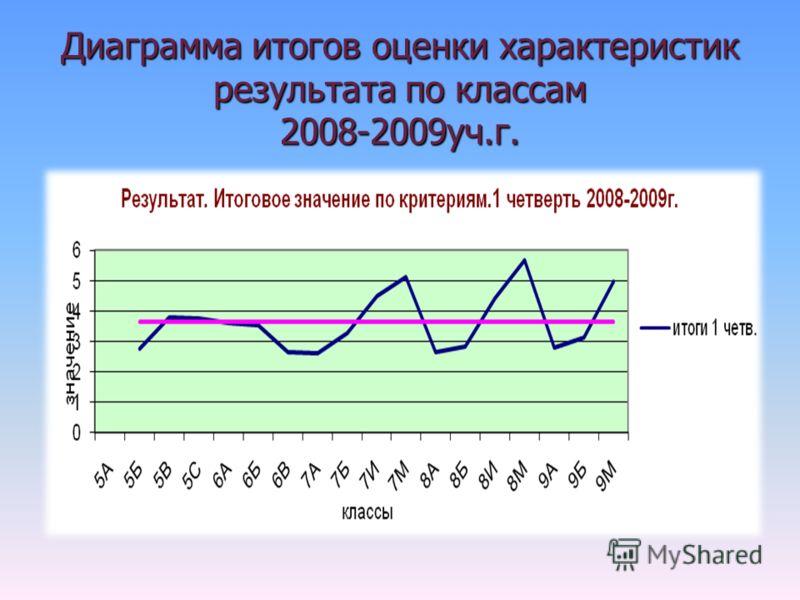 Диаграмма итогов оценки характеристик результата по классам 2008-2009уч.г.