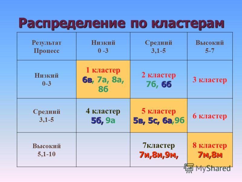 Распределение по кластерам Результат Процесс Низкий 0 -3 Средний 3,1-5 Высокий 5-7 Низкий 0-3 1 кластер 6в 6в, 7а, 8а, 8б 2 кластер 6б 7б, 6б 3 кластер Средний 3,1-5 4 кластер 5б, 5б, 9а 5 кластер 5в, 5с, 6а 5в, 5с, 6а,9б 6 кластер Высокий 5,1-10 7кл