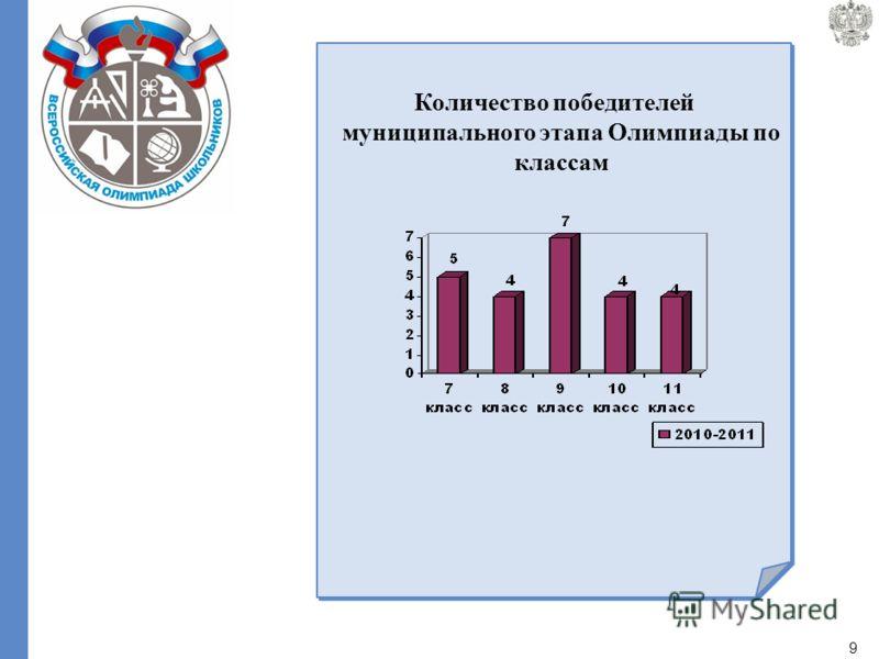 8 Итоги проведения муниципального этапа всероссийской олимпиады школьников