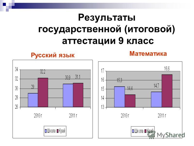 Результаты государственной (итоговой) аттестации 9 класс Русский язык Математика