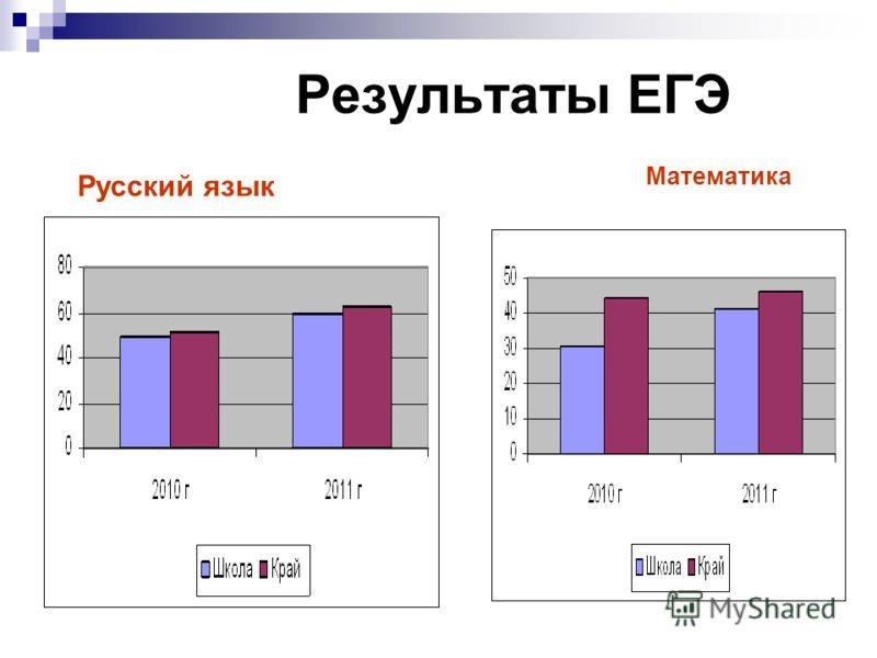 Результаты ЕГЭ Русский язык Математика