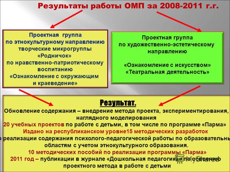 Результаты работы ОМП за 2008-2011 г.г. Проектная группа Проектная группа по этнокультурному направлению по этнокультурному направлению творческие микрогруппы «Родничок» по нравственно-патриотическому воспитанию «Ознакомление с окружающим и краеведен