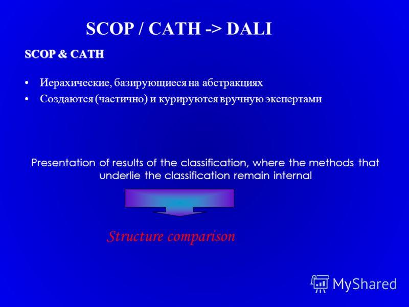 SCOP / CATH -> DALI SCOP & CATH Иерахические, базирующиеся на абстракциях Создаются (частично) и курируются вручную экспертами Presentation of results of the classification, where the methods that underlie the classification remain internal Structure