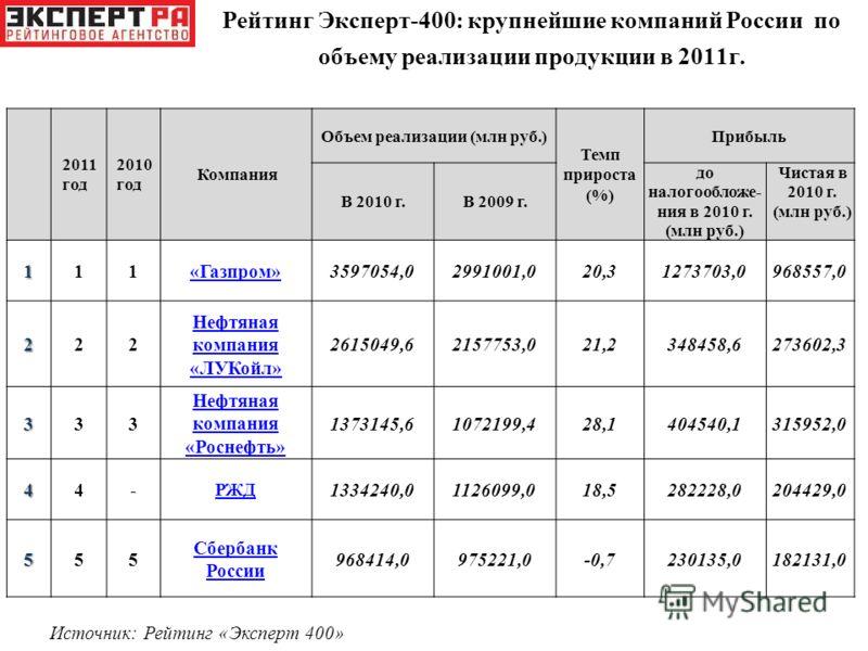 Рейтинг Эксперт-400: крупнейшие компаний России по объему реализации продукции в 2011г. 2011 год 2010 год Компания Объем реализации (млн руб.) Темп прироста (%) Прибыль В 2010 г.В 2009 г. до налогообложе- ния в 2010 г. (млн руб.) Чистая в 2010 г. (мл