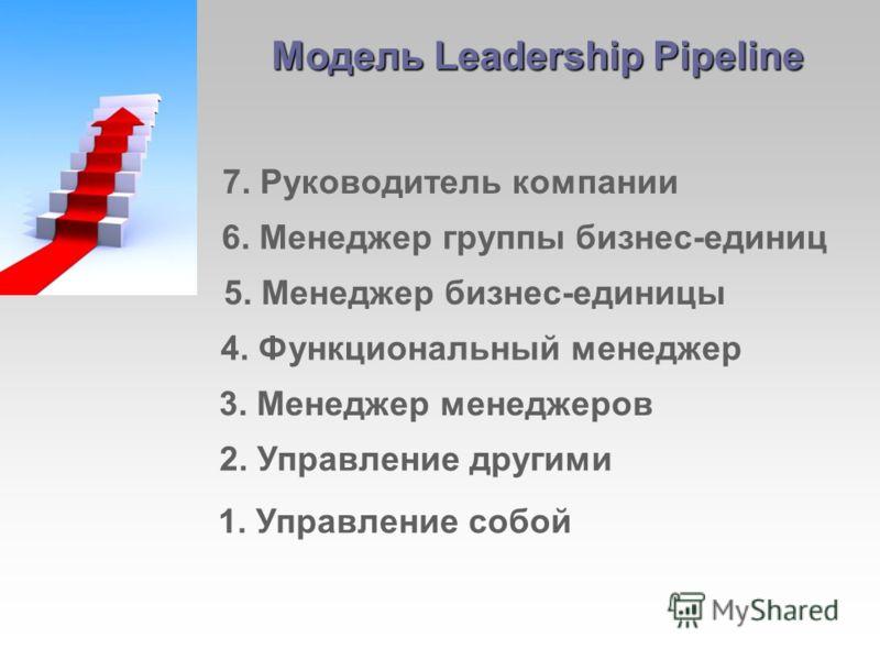 1. Управление собой Модель Leadership Pipeline 2. Управление другими 3. Менеджер менеджеров 4. Функциональный менеджер 5. Менеджер бизнес-единицы 6. Менеджер группы бизнес-единиц 7. Руководитель компании