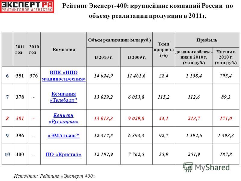 2011 год 2010 год Компания Объем реализации (млн руб.) Темп прироста (%) Прибыль В 2010 г.В 2009 г. до налогообложе- ния в 2010 г. (млн руб.) Чистая в 2010 г. (млн руб.) 6351376 ВПК «НПО машиностроения» 14 024,911 461,622,41 158,4795,4 7378- Компания