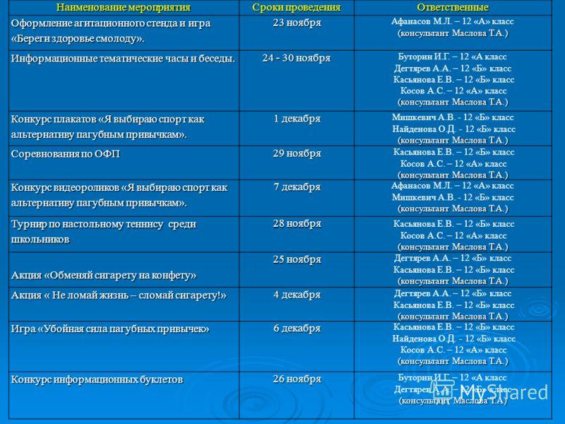 Наименование мероприятия Сроки проведения Ответственные Оформление агитационного стенда и игра «Береги здоровье смолоду». 23 ноября Афанасов М.Л. – 12 «А» класс (консультант Маслова Т.А.) Информационные тематические часы и беседы. 24 - 30 ноября Буто