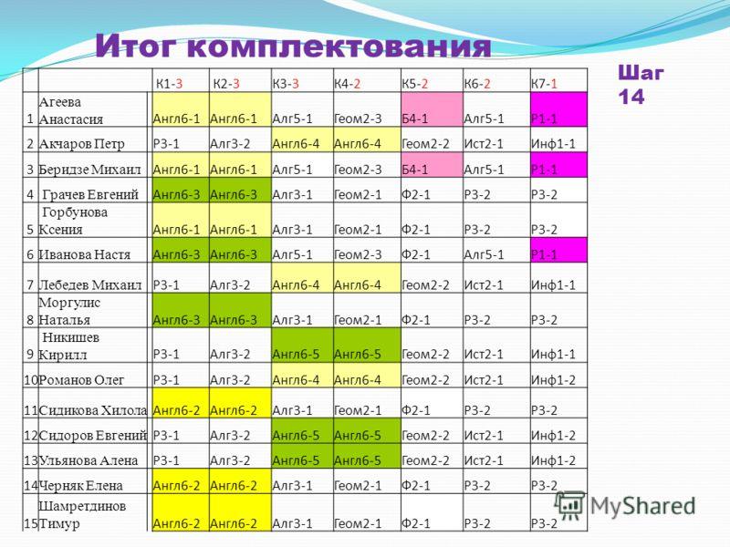 К1-3 К2-3К3-3К4-2К5-2К6-2К7-1 1 Агеева Анастасия Англ6-1 Алг5-1Геом2-3Б4-1Алг5-1Р1-1 2 Акчаров Петр Р3-1Алг3-2Англ6-4 Геом2-2Ист2-1Инф1-1 3 Беридзе Михаил Англ6-1 Алг5-1Геом2-3Б4-1Алг5-1Р1-1 4 Грачев Евгений Англ6-3 Алг3-1Геом2-1Ф2-1Р3-2 5 Горбунова