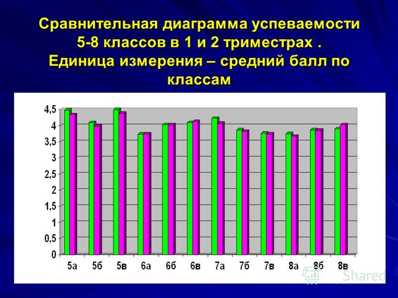 Сравнительная диаграмма успеваемости 5-8 классов в 1 и 2 триместрах. Единица измерения – средний балл по классам