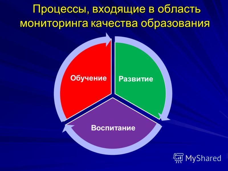 Процессы, входящие в область мониторинга качества образования Процессы, входящие в область мониторинга качества образования Развитие Воспитание Обучение