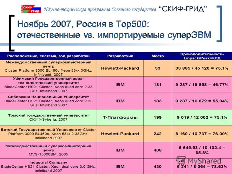 09.06.2013Слайд 69 Ноябрь 2007, Россия в Top500: отечественные vs. импортируемые суперЭВМ
