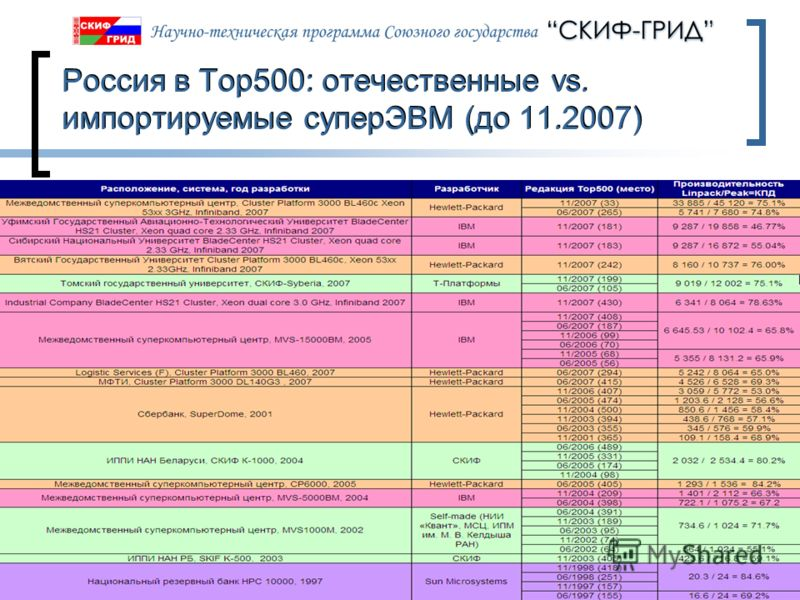 09.06.2013Слайд 70 Россия в Top500: отечественные vs. импортируемые суперЭВМ (до 11.2007)