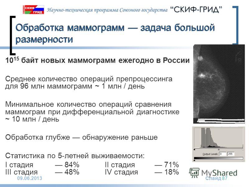 09.06.2013Слайд 87 10 15 байт новых маммограмм ежегодно в России Среднее количество операций препроцессинга для 96 млн маммограмм ~ 1 млн / день Минимальное количество операций сравнения маммограм при дифференциальной диагностике ~ 10 млн / день Обра