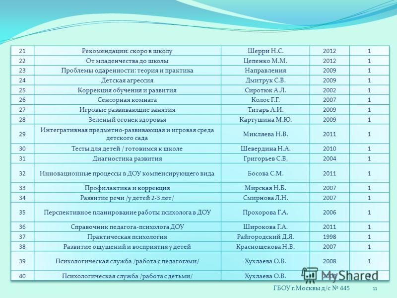 11 ГБОУ г.Москвы д/с 445
