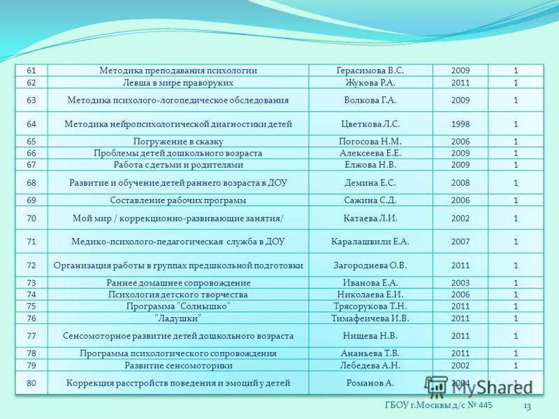 13 ГБОУ г.Москвы д/с 445