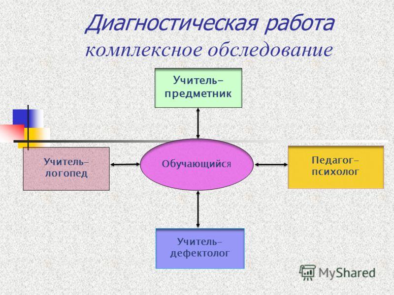 Обучающийся Учитель- логопед Учитель- дефектолог Педагог- психолог Учитель- предметник Диагностическая работа комплексное обследование