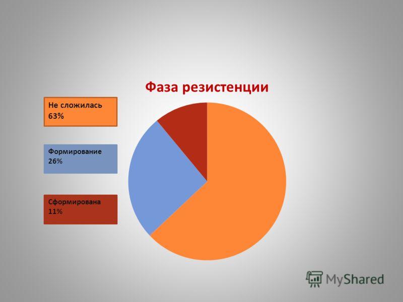 Статистика в нашей школе: