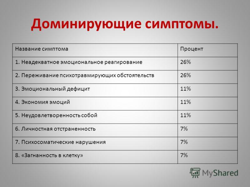 Не сложилась 67% Формирование 30% Сформирована 3%