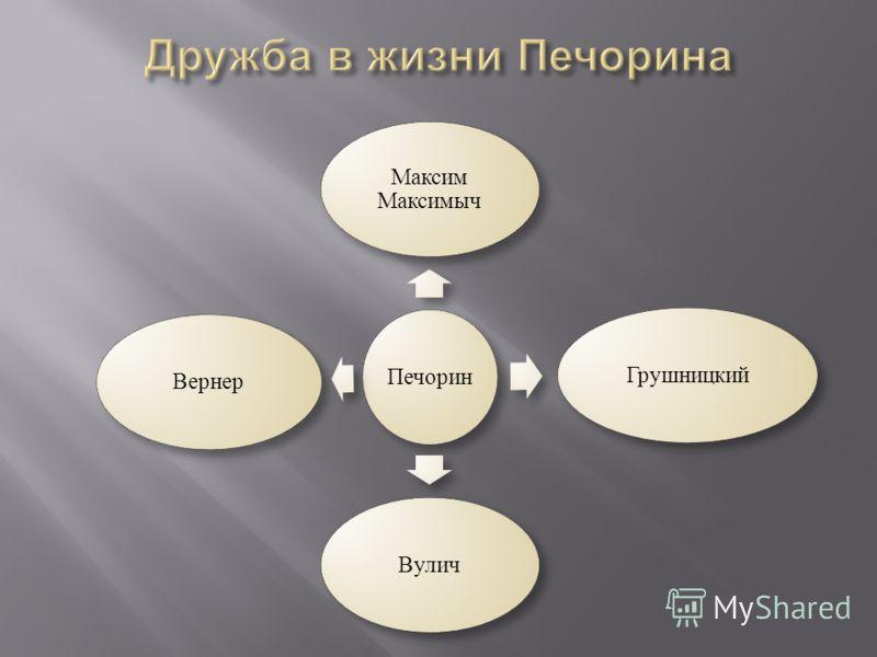 Печорин Максим Максимыч ГрушницкийВуличВернер