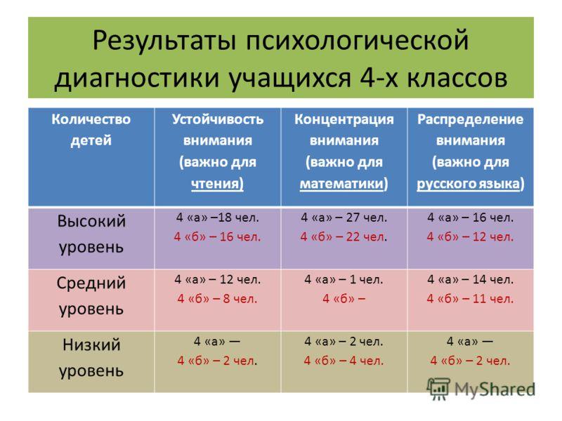 Результаты психологической диагностики учащихся 4-х классов Количество детей Устойчивость внимания (важно для чтения) Концентрация внимания (важно для математики) Распределение внимания (важно для русского языка) Высокий уровень 4 «а» –18 чел. 4 «б»