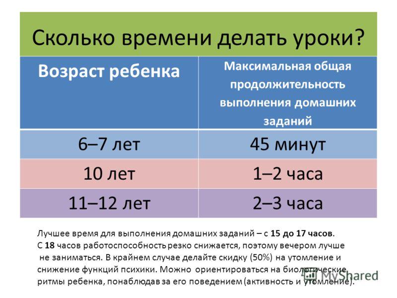 Сколько времени делать уроки? Возраст ребенка Максимальная общая продолжительность выполнения домашних заданий 6–7 лет45 минут 10 лет1–2 часа 11–12 лет2–3 часа Лучшее время для выполнения домашних заданий – с 15 до 17 часов. С 18 часов работоспособно