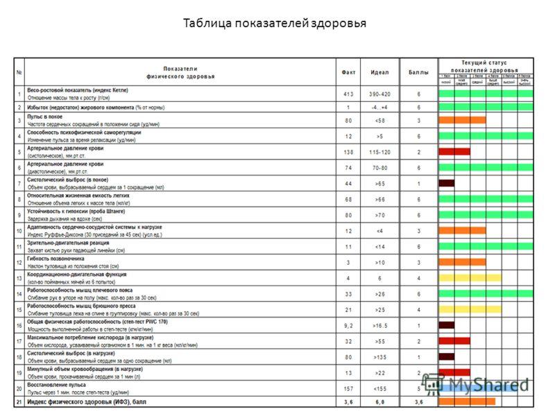 Таблица показателей здоровья