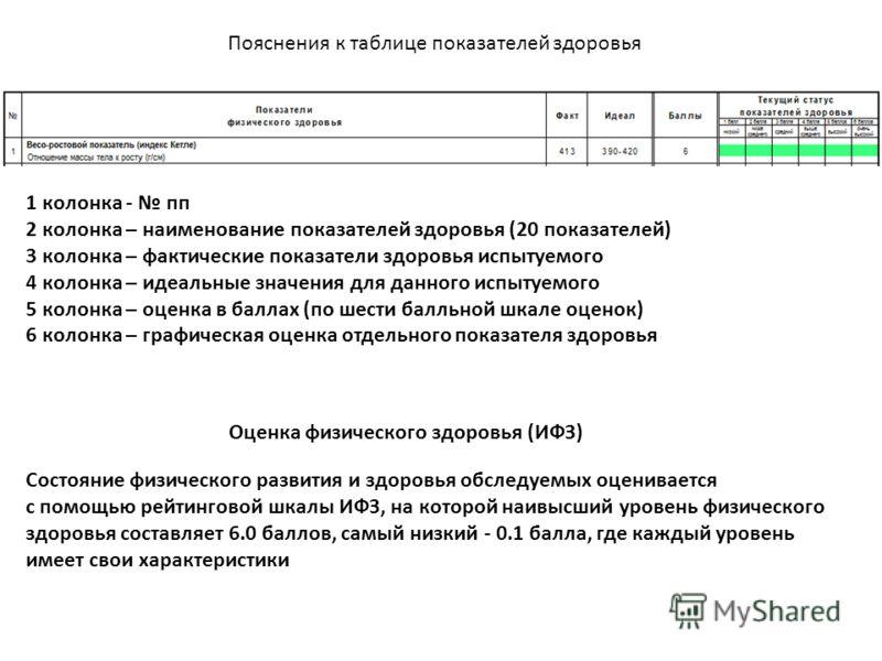 1 колонка - пп 2 колонка – наименование показателей здоровья (20 показателей) 3 колонка – фактические показатели здоровья испытуемого 4 колонка – идеальные значения для данного испытуемого 5 колонка – оценка в баллах (по шести балльной шкале оценок)