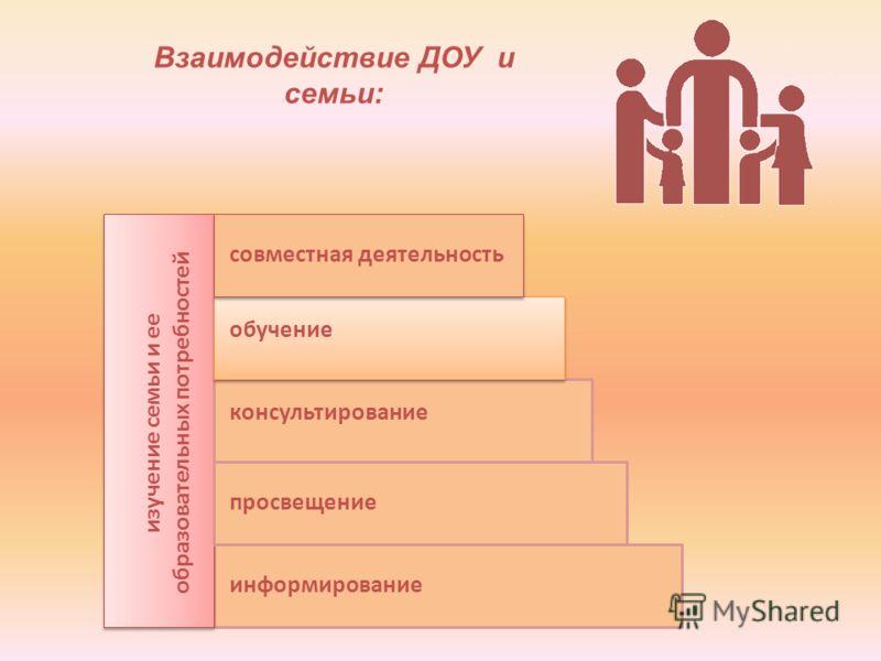 информирование просвещение консультирование обучение совместная деятельность изучение семьи и ее образовательных потребностей Взаимодействие ДОУ и семьи: