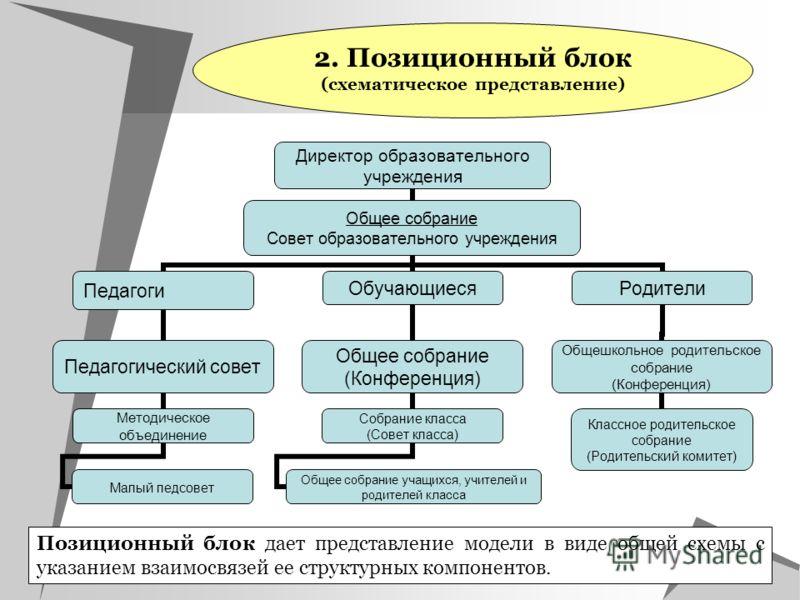 Позиционный блок дает представление модели в виде общей схемы с указанием взаимосвязей ее структурных компонентов. 2. Позиционный блок (схематическое представление) Директор образовательного учреждения Общее собрание Совет образовательного учреждения