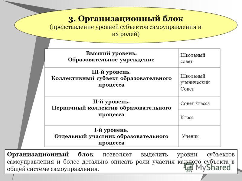 3. Организационный блок (представление уровней субъектов самоуправления и их ролей) Организационный блок позволяет выделить уровни субъектов самоуправления и более детально описать роли участия каждого субъекта в общей системе самоуправления. Высший