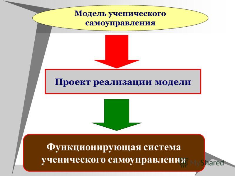 Модель ученического самоуправления Проект реализации модели Функционирующая система ученического самоуправления