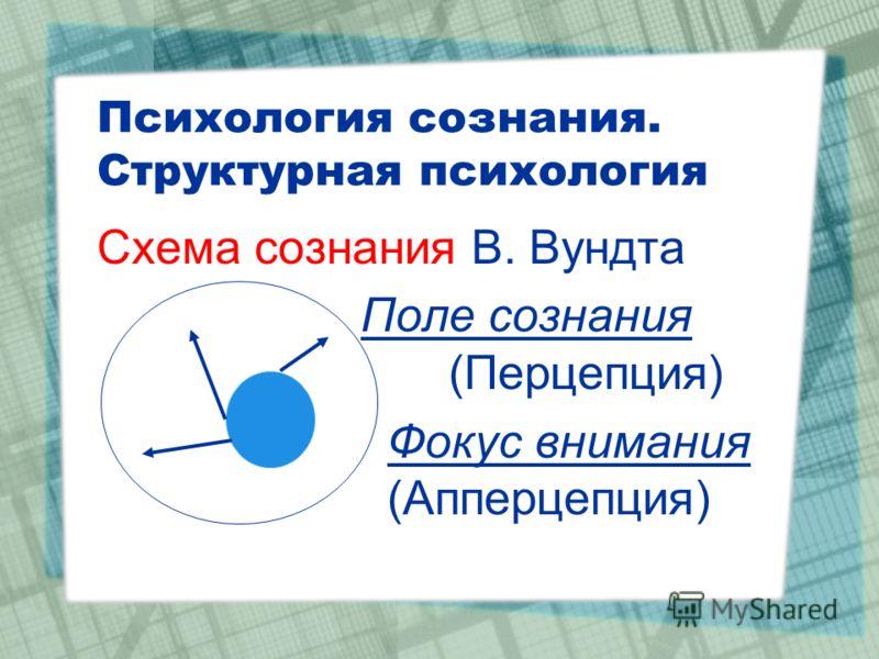 Психология сознания. Структурная психология Схема сознания В. Вундта Поле сознания (Перцепция) Фокус внимания (Апперцепция)