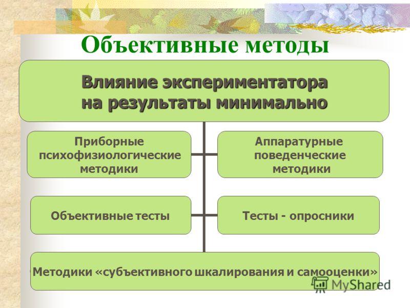 Объективные методы Влияние экспериментатора на результаты минимально Приборные психофизиологические методики Аппаратурные поведенческие методики Объективные тестыТесты - опросники Методики «субъективного шкалирования и самооценки»