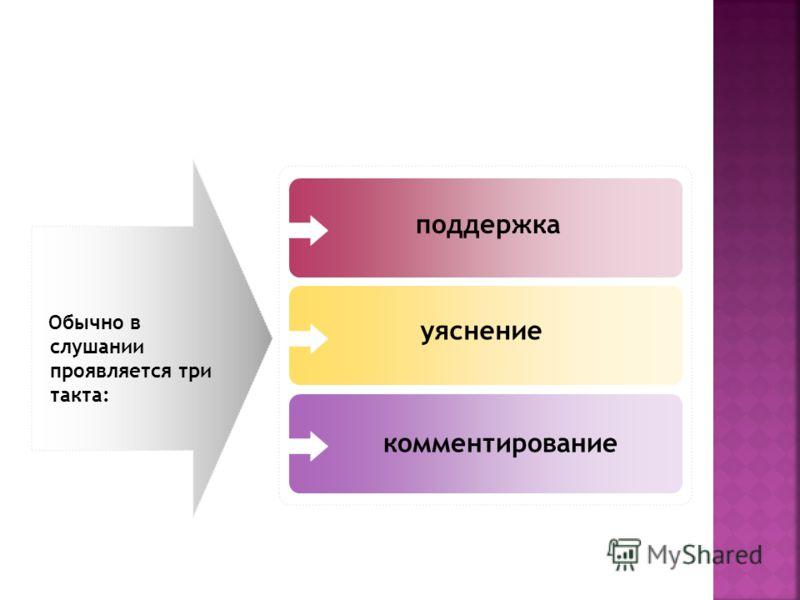 Обычно в слушании проявляется три такта: комментирование уяснение поддержка