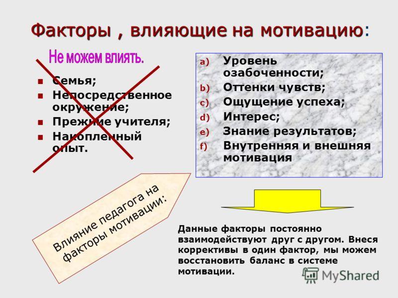Факторы, влияющие на мотивацию Факторы, влияющие на мотивацию: Семья; Непосредственное окружение; Прежние учителя; Накопленный опыт. a) Уровень озабоченности; b) Оттенки чувств; c) Ощущение успеха; d) Интерес; e) Знание результатов; f) Внутренняя и в