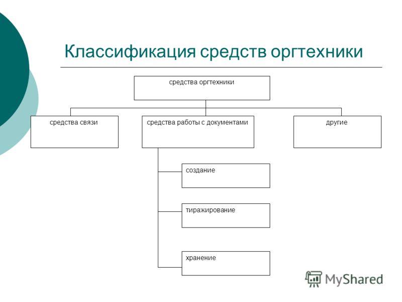 Классификация средств оргтехники средства оргтехники средства связисредства работы с документамидругие создание тиражирование хранение