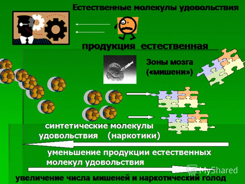 Снятие психологического напряжения Правильно Неправильно Спорт Алкоголь Спорт Алкоголь Сон Сон Еда (шоколад) Наркотики Еда (шоколад) Наркотики Секс Секс Творчество Творчество Танцы Танцы