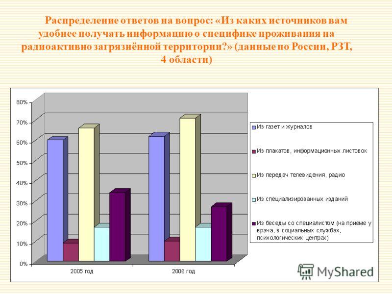 Распределение ответов на вопрос: «Из каких источников вам удобнее получать информацию о специфике проживания на радиоактивно загрязнённой территории?» (данные по России, РЗТ, 4 области)
