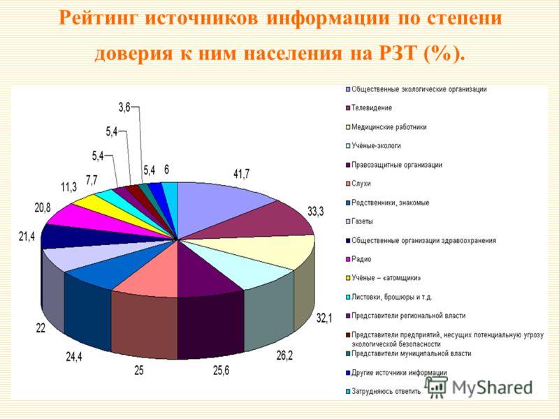 Рейтинг источников информации по степени доверия к ним населения на РЗТ (%).