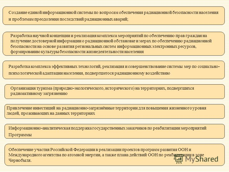 Организация туризма (природно-экологического, исторического) на территориях, подвергшихся радиоактивному загрязнению Создание единой информационной системы по вопросам обеспечения радиационной безопасности населения и проблемам преодоления последстви