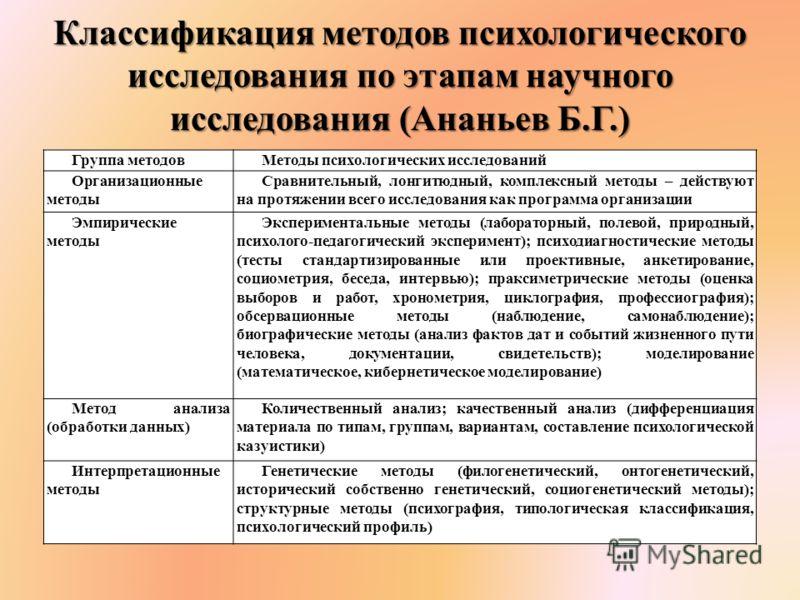 Классификация методов