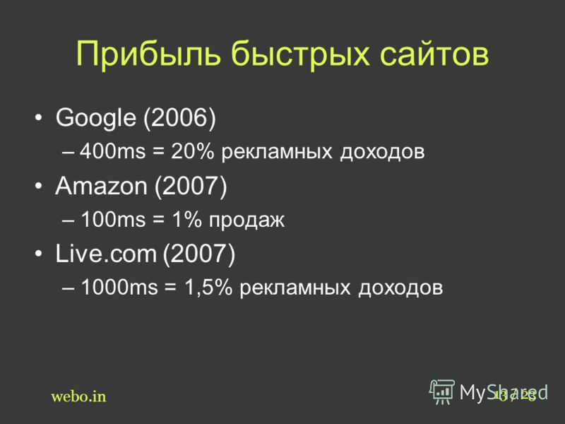 Прибыль быстрых сайтов Google (2006) –400ms = 20% рекламных доходов Amazon (2007) –100ms = 1% продаж Live.com (2007) –1000ms = 1,5% рекламных доходов 13 / 23 webo.in