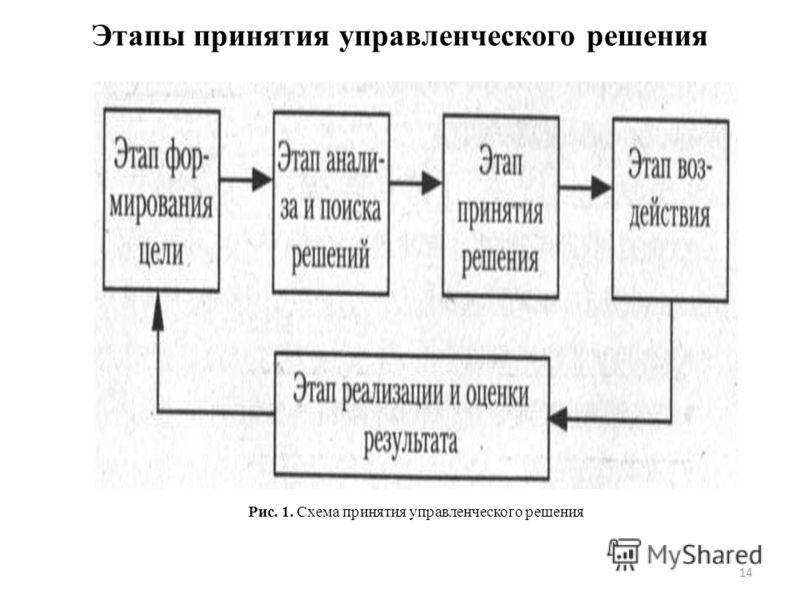 Этапы принятия управленческого решения Рис. 1. Схема принятия управленческого решения 14