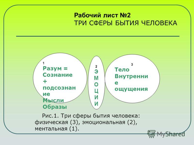 2ЭМОЦИИ2ЭМОЦИИ 1 Разум = Сознание + подсознан ие Мысли Образы 3 Тело Внутренни е ощущения Рабочий лист 2 ТРИ СФЕРЫ БЫТИЯ ЧЕЛОВЕКА Рис.1. Три сферы бытия человека: физическая (3), эмоциональная (2), ментальная (1).